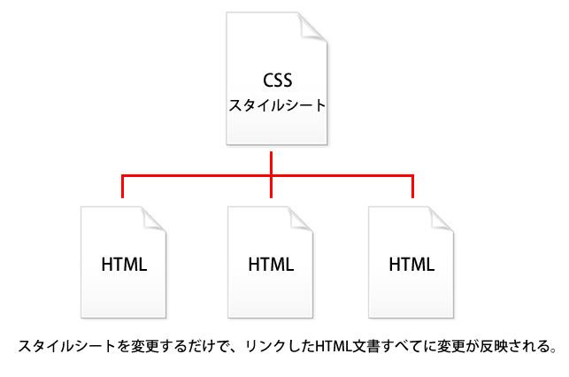 複数のHTMLページを一括で管理できる