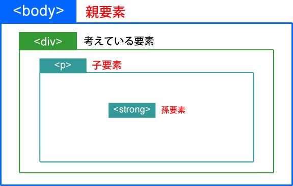 HTMLの各要素の構造の例
