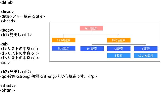HTMLのツリー構造の例