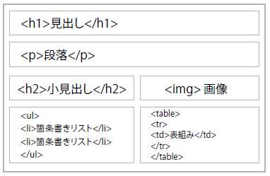 HTMLとは