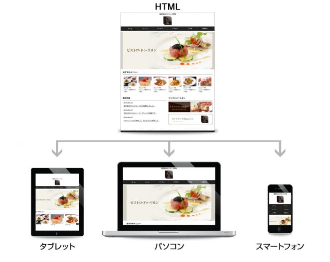 レスポンシブWebデザインの特徴