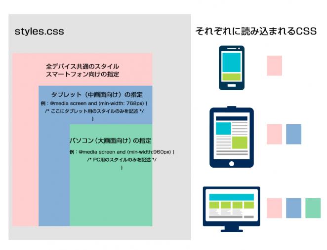 CSSの記述順 バイルファースト