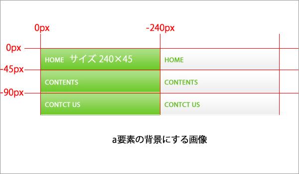 CSSを使用した画像のロールオーバー